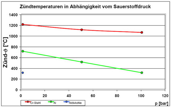 Grafik Zündtemperaturen